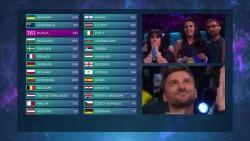 результаты голосования Евровидения 2016